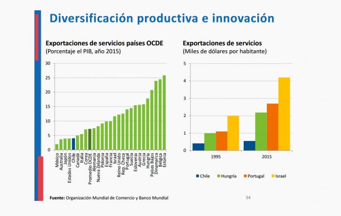 Chile lleva más de 20 años estancado en exportación de servicios
