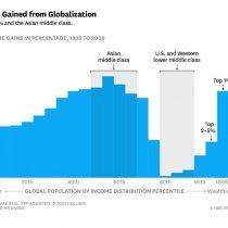 Trump y Brexit: la protesta hacia una globalización que sirvió solo a algunos