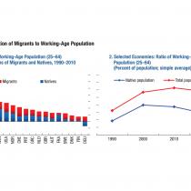 Los gráficos con que el FMI muestra cómo los inmigrantes son necesarios para la economía