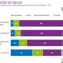 Cadem: 80% de los chilenos creen que las empresas abusan de los consumidores