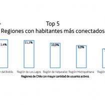 No todo pasa en Santiago: Biobío es la región más fanática del internet móvil en Chile
