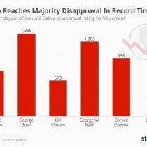 Nuevo récord de Trump: demoró solo 8 días en superar el 50% de desaprobación