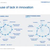 Innovación, la pata coja que está lastrando la competitividad de la economía chilena