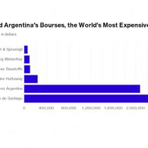 Bolsa chilena y la de Argentina comparten el título de tener las acciones más caras del mundo