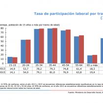 Chilenos mayores de 65 años que trabajan subieron a casi 20% de acuerdo a última encuesta Casen