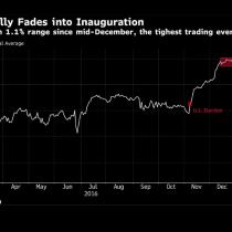 Rally de Wall Street postelección se frenó previo a asunción de Trump, ante incertidumbre por planes del magnate