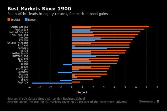La sorpresa: el mercado con los mejores retornos bursátiles desde 1900 viene de África
