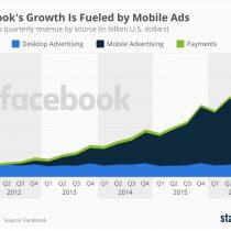 82% de los ingresos de Facebook en 2016 provino de publicidad en dispositivos móviles