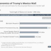 El muro que no cuadra: las estimaciones que derribarían la promesa de Trump