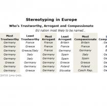 Los estereotipos europeos que parecen haber anticipado el Brexit y las tensiones en Europa
