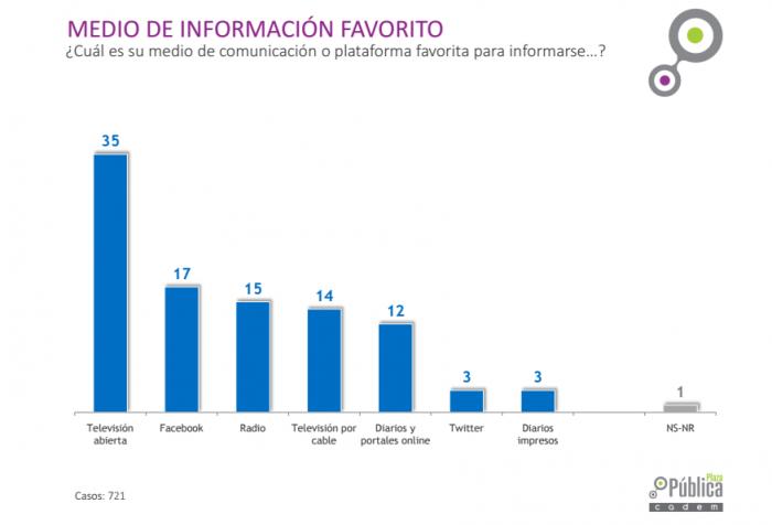 Facebook ya se convirtió en el segundo medio de comunicación favorito de los chilenos, en el apogeo de las noticias falsas