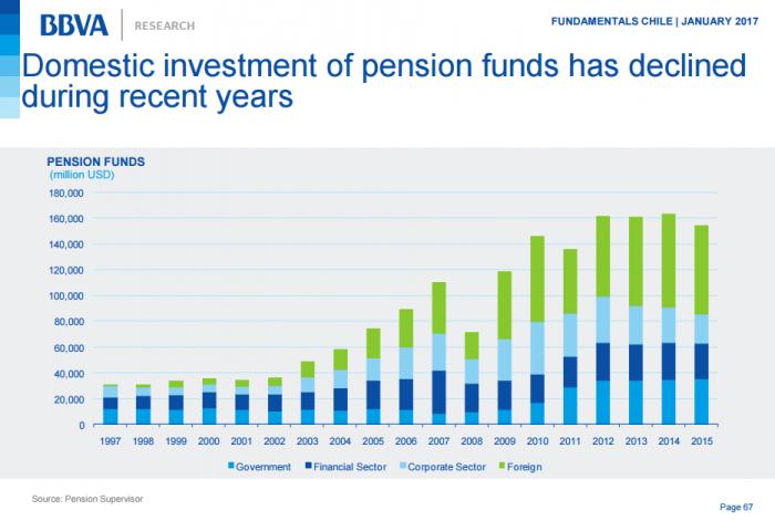 Fondos de pensiones han reducido consistentemente su inversión en el mercado local tras su peak en 2012