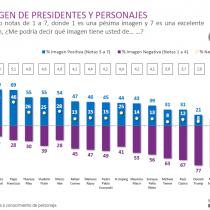Evo Morales, Maduro y Tump: los líderes peor evaluados por los chilenos