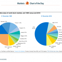 En poco más de un siglo, Wall Street pasó de representar un 15% a un 53% de la capitalización global