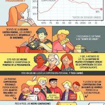 Por qué las mujeres dejaron de programar
