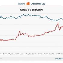 El mundo está cambiando: este jueves Bitcoin superó en valor al oro