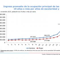 El gráfico que demuestra que la brecha salarial entre hombres y mujeres cruza todos los sectores del país