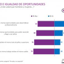 8 de cada 10 chilenos cree que las mujeres no reciben un sueldo equitativo al de los hombres por el mismo trabajo