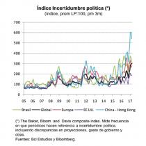 Vivimos en tiempos de la mayor incertidumbre política desde que se tenga registro