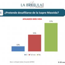 Solo un 10% de los afiliados de Masvida se cambiaría de isapre pese a la crisis financiera en que se encuentra