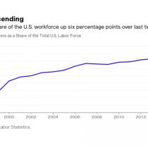 Extranjeros trabajando en EE.UU. alcanzan nuevo récord y siguen aumentando pese a señales de Trump