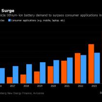 Corfo celebra: la demanda por litio para baterías de automóviles superará la de otros artículos hacia 2022