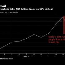 500 más ricos del mundo pierden US$35 mil millones por tormenta de Trump