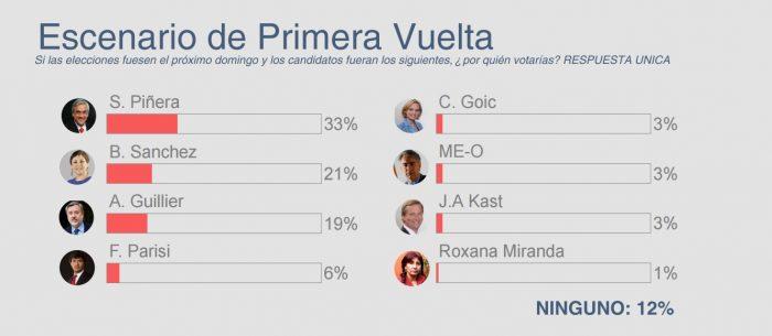 Resultado de imagen para encuesta electoral   chile 2017