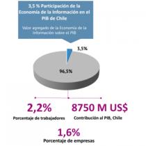 Chile aún al debe en la economía de la información: en 2016 creció solo 0,1% y representa un 3,5% del PIB