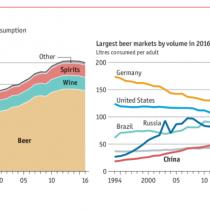 No eres tú, soy yo: alcohol en el mundo aceleró su declive en 2016 por paso de cerveza a tragos más caros entre consumidores
