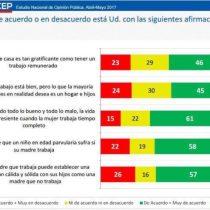Desmenuzamos las preguntas de la encuesta CEP tildadas de machistas en redes sociales