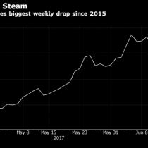 Bitcoin sufre su mayor caída en más de 2 años