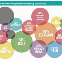 Empresas familiares en Chile aportan un 60% al PIB del país y un 60% del empleo