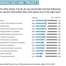 Bancos y Supermercados cuentan con mayor confianza que redes sociales, gobiernos y medios de comunicación en uso de datos