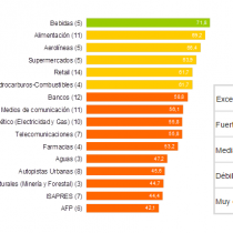 El efecto de la calle: AFP e Isapres son los sectores empresariales peor evaluados de Chile