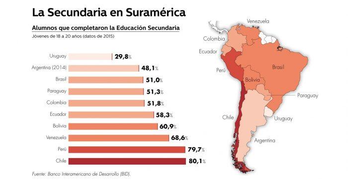 ¿Modelo cuestionado? Chile lidera la región en graduados de enseñanza media