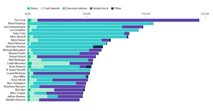 Las generosas cifras cosechadas por los CEOs más destacados en 2016