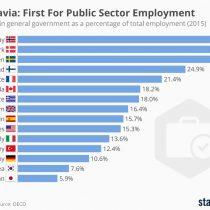 ¿Estados más chicos o más grandes? Empleo público en países del norte de Europa bordea el 30%
