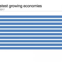 ¿Envidia? Estas son las naciones que más crecerán durante 2017