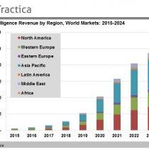 El negocio de la inteligencia artificial está a la vuelta de la esquina y Latinoamérica nuevamente se estaría quedando atrás