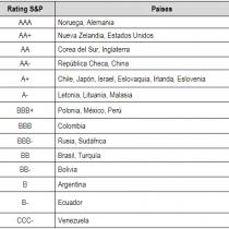 Al nivel de Japón: así quedó Chile frente al mundo después del recorte de calificación soberana por S&P