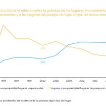 Una madre o padre soltero tiene 4 veces más posibilidades de ser pobre en América Latina frente a un hogar unipersonal o una pareja sin hijos