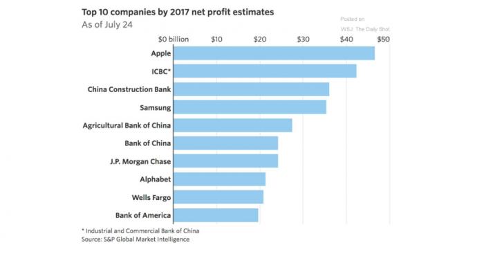 Apple y dos bancos chinos serían los principales ganadores de este 2017