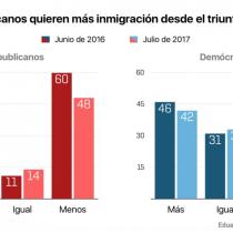 Se dieron cuenta tarde: norteamericanos cambian de opinión y cae rechazo a inmigración tras victoria de Trump
