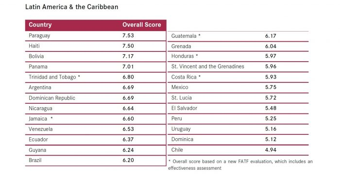 Colombia y Chile son los países con menor riesgo de lavado de activos en Latinoamérica y se acercan a niveles europeos