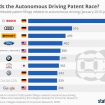 Alemania minimiza a Silicon Valley y lidera la inscripción de patentes para tecnología de conducción autónoma de vehículos
