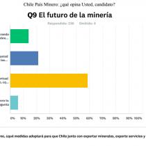 ¿Aburridos de exportar solo cobre? Principal inquietud de los millennials chilenos frente a presidenciables pasa por el valor agregado en minería