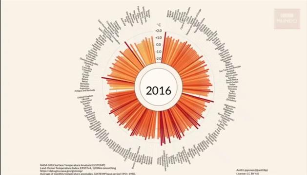 [VIDEO] Los gráficos que muestran cómo aumentó la temperatura del planeta desde 1900 hasta ahora