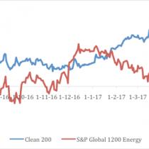 Las empresas que apuestan a la energía renovable y se alejan de los combustibles fósiles se están valorizando más en bolsa