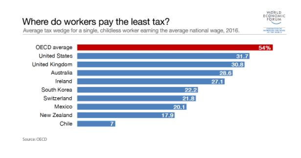 A propósito de la reforma a las pensiones, AFP y el supuesto impuesto al trabajo: Chile es el país donde los trabajadores pagan menos impuestos
